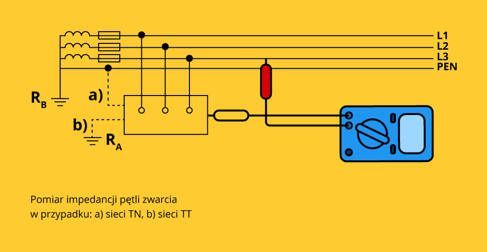 Impedancja pętli zwarcia – dowiedz się po co ją mierzyć?